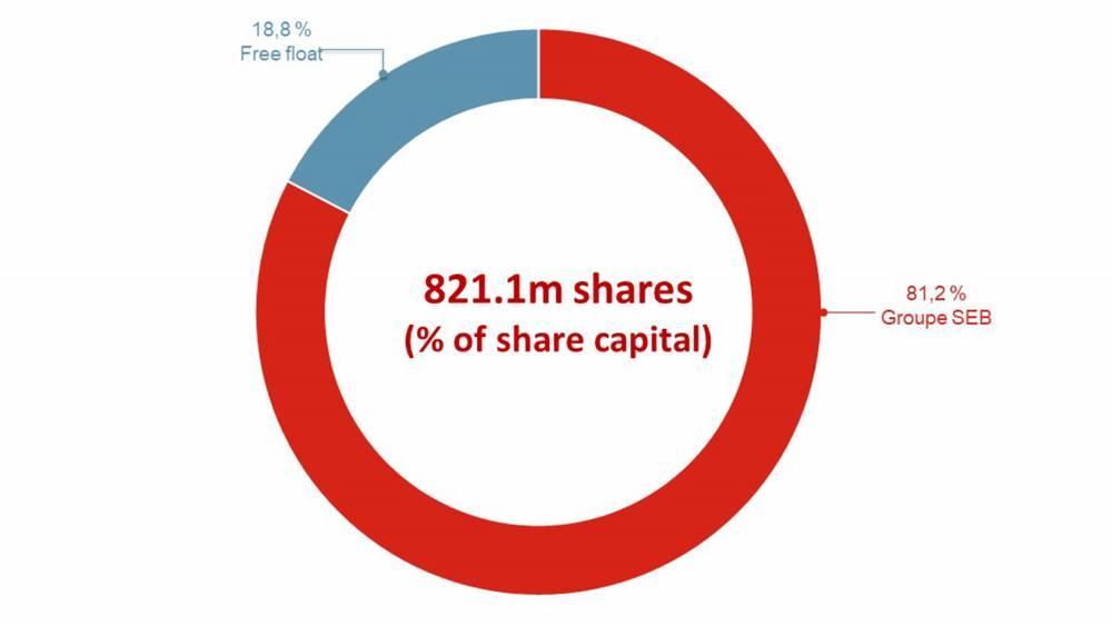 SUPOR share capital breakdown