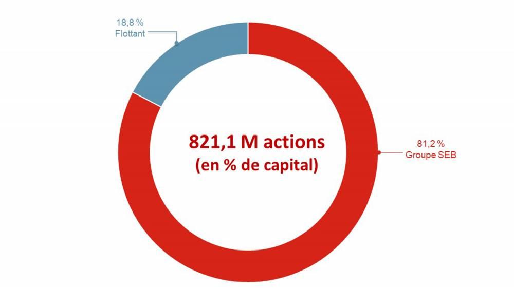 Répartition capital SUPOR