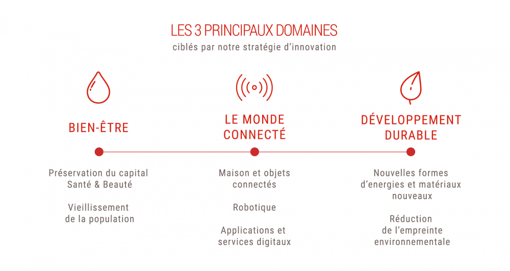 Innovation strategie d'investissement