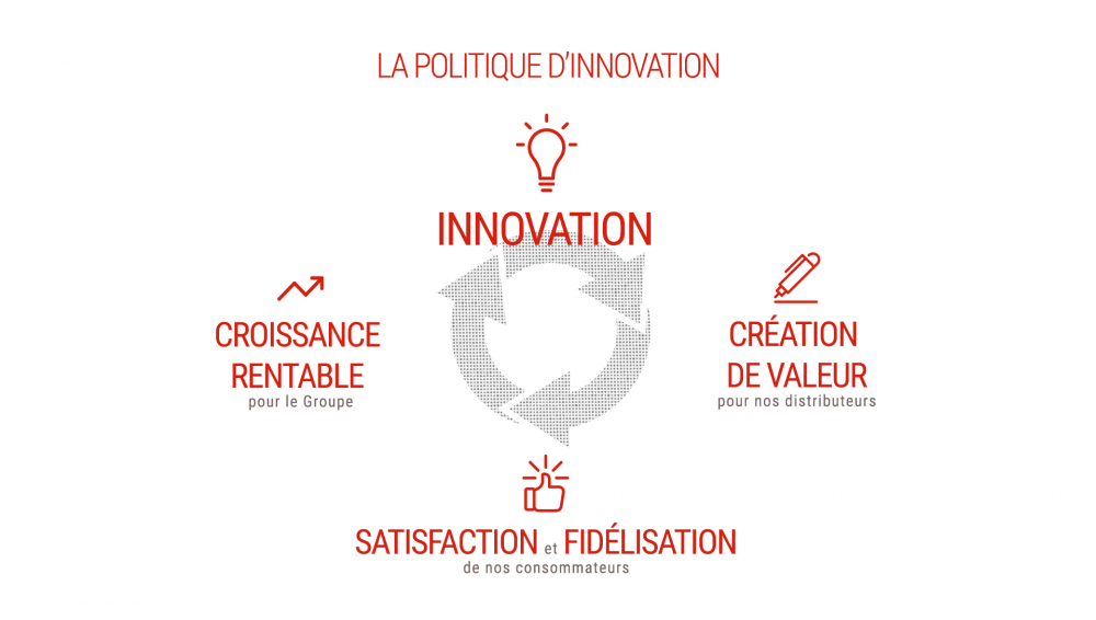 politique d'innovation
