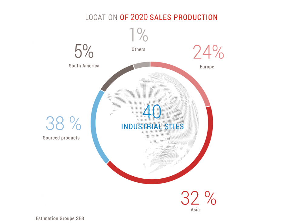 Localisation of sales production