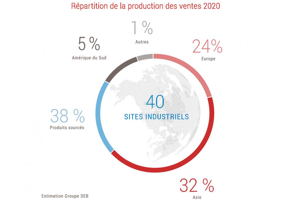 Répartition de la production