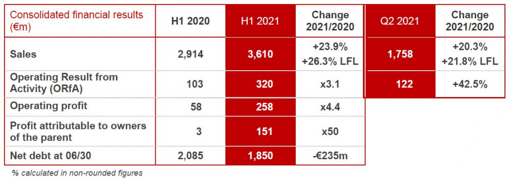 Key figures H1 2021