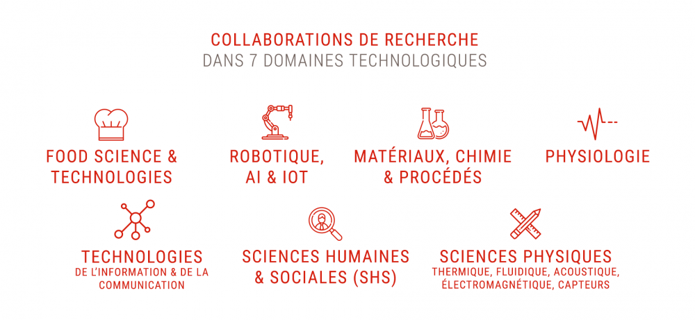 Collaborations de recherches