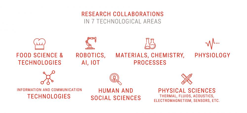 Collaborations de recherches