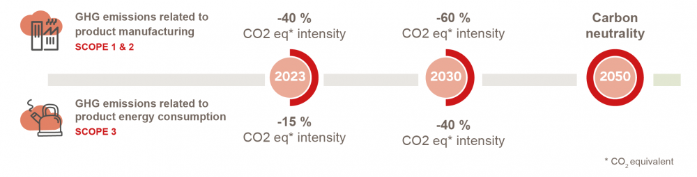 low carbon targets