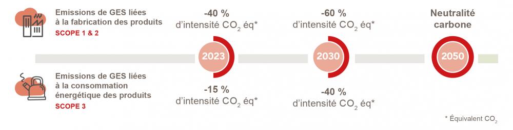 objectifs bas carbone